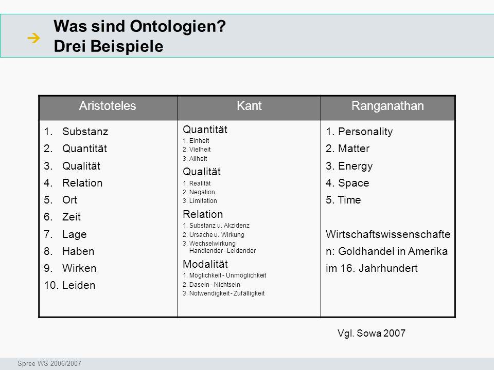 Was sind Ontologien? Drei Beispiele Seminar I-Prax: Inhaltserschließung visueller Medien, 5.10.2004 Spree WS 2006/2007 AristotelesKantRanganathan 1. S