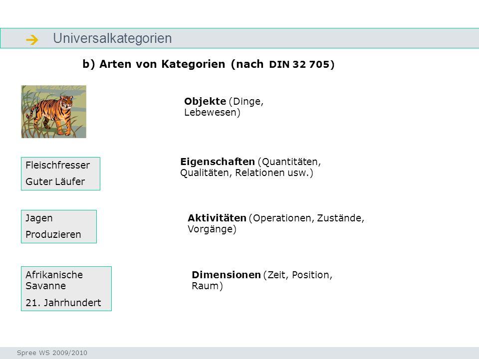 Universalkategorien Strukturierung b) Arten von Kategorien (nach DIN 32 705) Seminar I-Prax: Inhaltserschließung visueller Medien, 5.10.2004 Spree WS