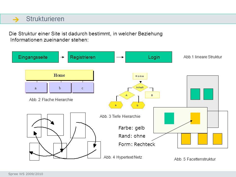 Strukturieren Strukturieren Seminar I-Prax: Inhaltserschließung visueller Medien, 5.10.2004 Spree WS 2009/2010 Die Struktur einer Site ist dadurch bes