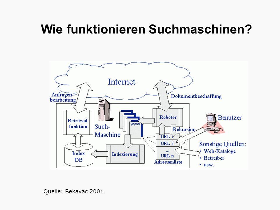 Wie funktionieren Suchmaschinen? Quelle: Bekavac 2001