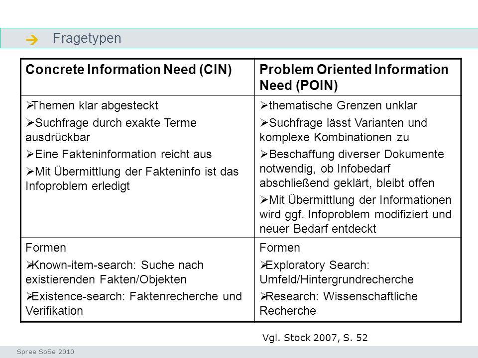 Fragetypen Fragetypen Seminar I-Prax: Inhaltserschließung visueller Medien, 5.10.2004 Spree SoSe 2010 Concrete Information Need (CIN)Problem Oriented