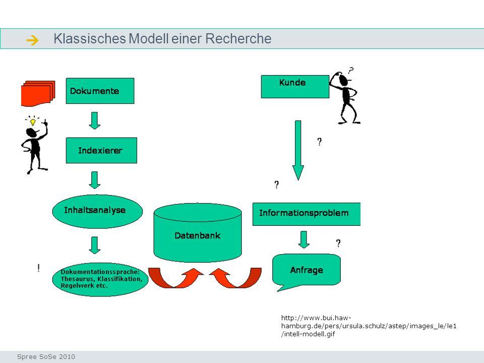 Klassisches Modell einer Recherche Klassisches Modell Seminar I-Prax: Inhaltserschließung visueller Medien, 5.10.2004 Spree SoSe 2010 http://www.bui.h