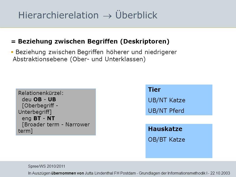Hierarchierelation Überblick = Beziehung zwischen Begriffen (Deskriptoren) Beziehung zwischen Begriffen höherer und niedrigerer Abstraktionsebene (Obe