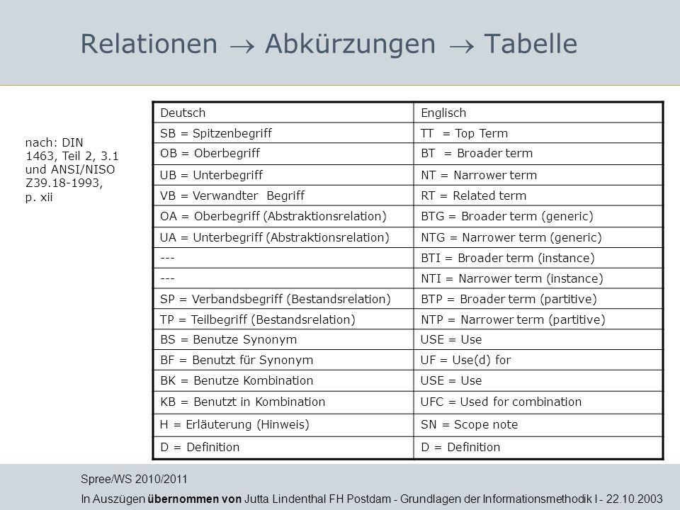 DeutschEnglisch SB = SpitzenbegriffTT = Top Term OB = OberbegriffBT = Broader term UB = UnterbegriffNT = Narrower term VB = Verwandter BegriffRT = Rel