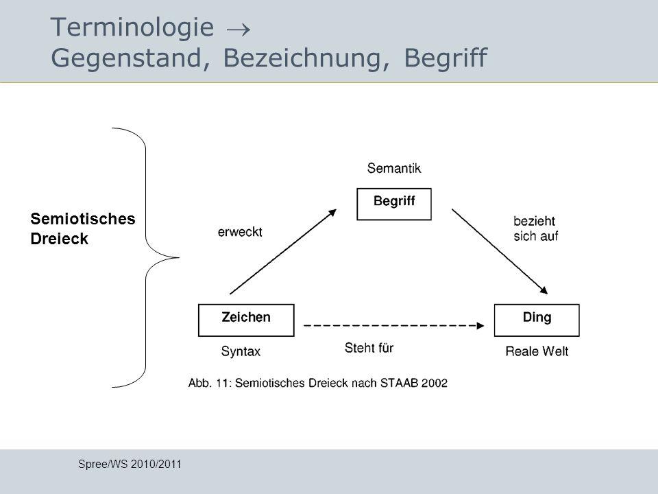 Terminologie Gegenstand, Bezeichnung, Begriff Spree/WS 2010/2011 Semiotisches Dreieck