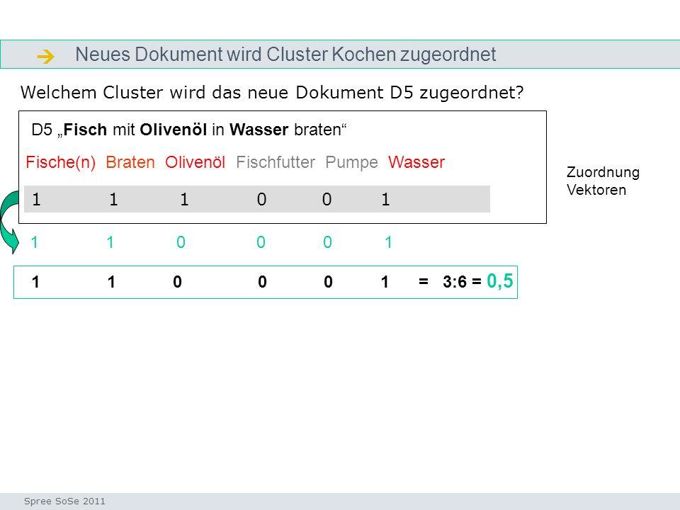 Neues Dokument wird Cluster Kochen zugeordnet indexvektor Seminar I-Prax: Inhaltserschließung visueller Medien, 5.10.2004 Spree SoSe 2011 Welchem Clus