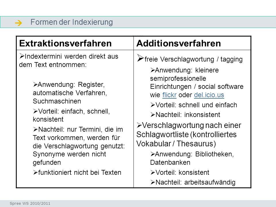 Formen der Indexierung Formen Seminar I-Prax: Inhaltserschließung visueller Medien, 5.10.2004 Spree WS 2010/2011 ExtraktionsverfahrenAdditionsverfahre