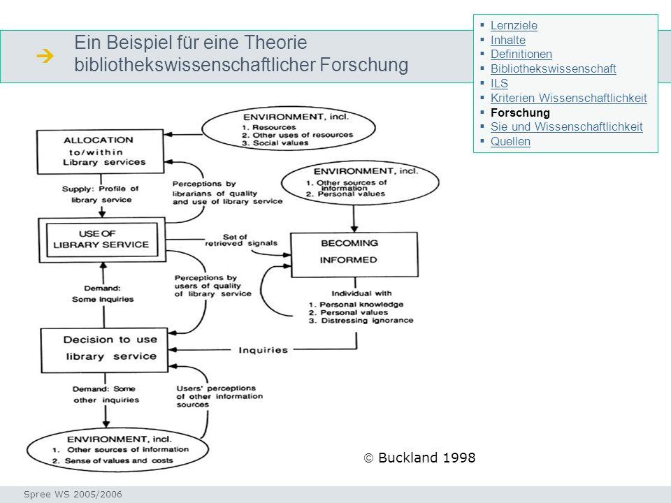 Ein Beispiel für eine Theorie bibliothekswissenschaftlicher Forschung Fragestellungen Seminar I-Prax: Inhaltserschließung visueller Medien, 5.10.2004