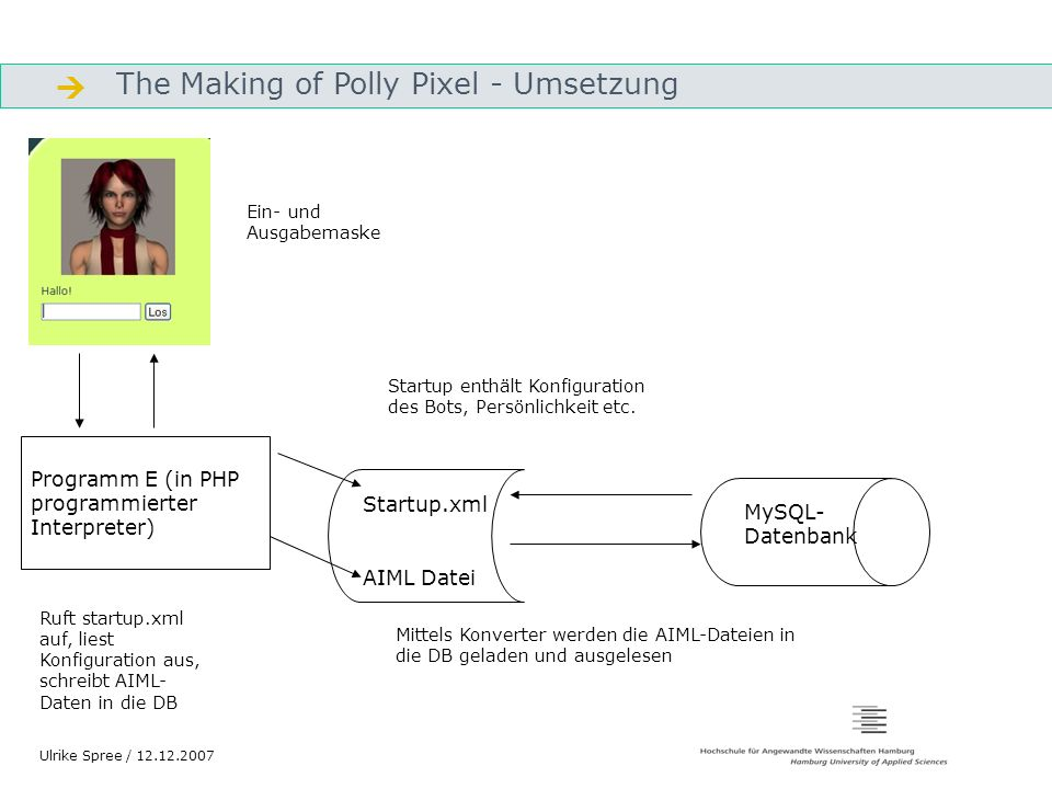 The Making of Polly Pixel - Umsetzung Gliederung Ulrike Spree / 12.12.2007 Programm E (in PHP programmierter Interpreter) Startup.xml AIML Datei MySQL