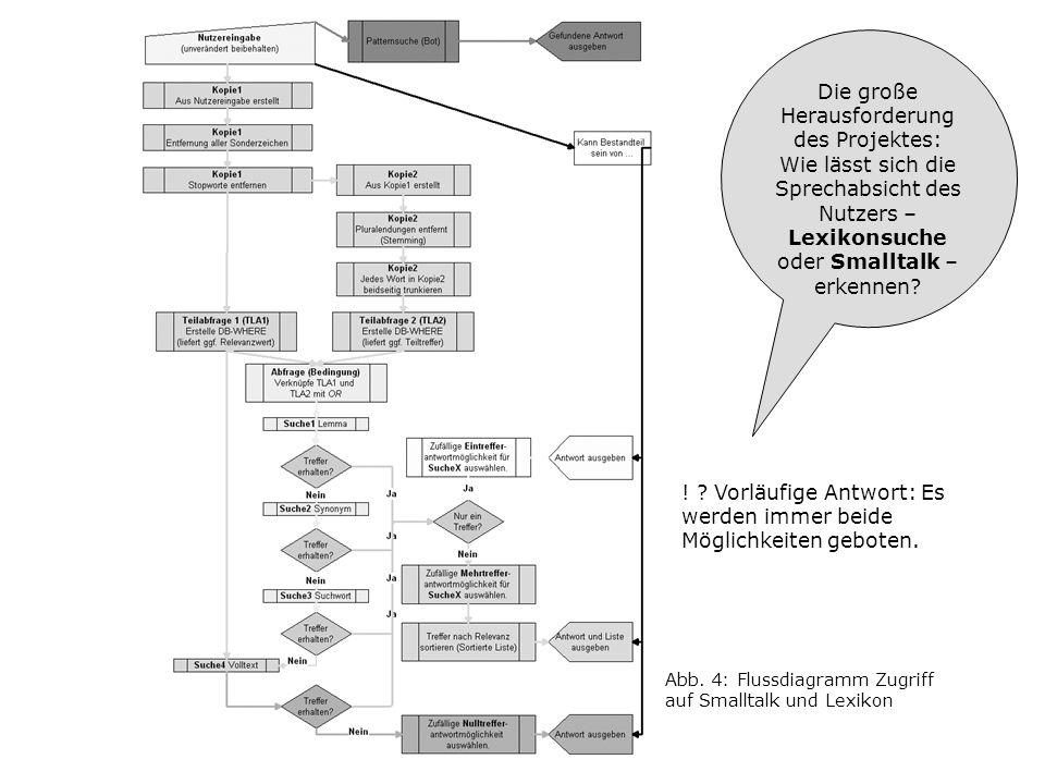 Abb. 4: Flussdiagramm Zugriff auf Smalltalk und Lexikon Die große Herausforderung des Projektes: Wie lässt sich die Sprechabsicht des Nutzers – Lexiko