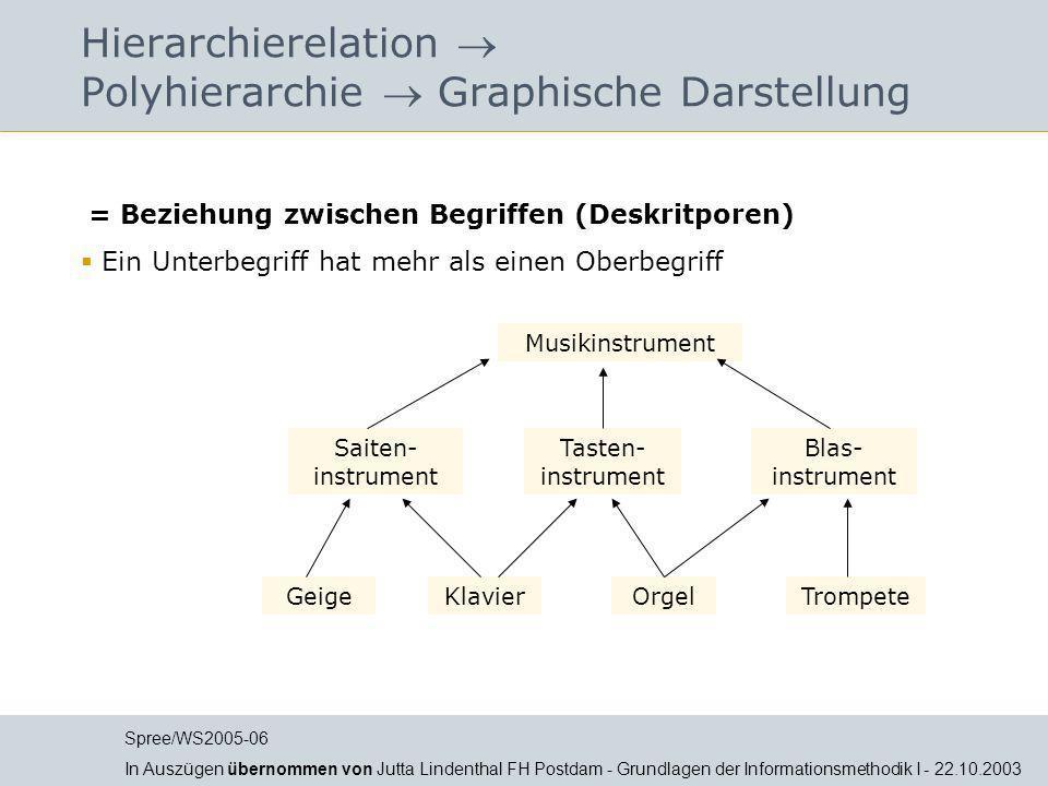 Hierarchierelation Polyhierarchie Graphische Darstellung = Beziehung zwischen Begriffen (Deskritporen) Ein Unterbegriff hat mehr als einen Oberbegriff