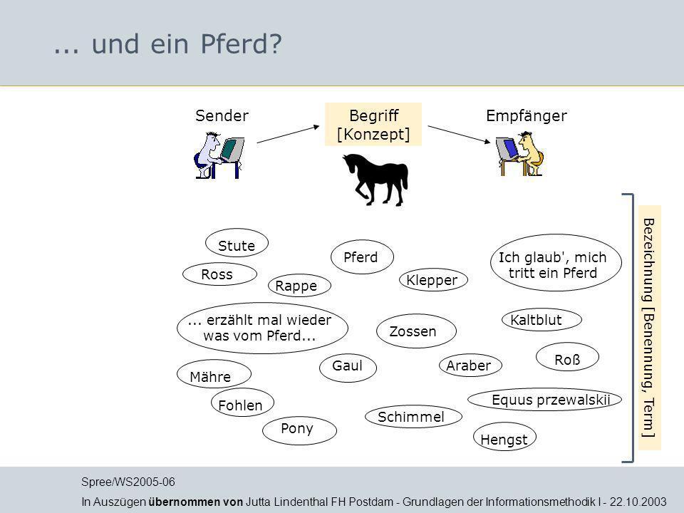 Terminologie Gegenstand, Bezeichnung, Begriff Begriff, Konzept, Vorstellung Pferd Horse...
