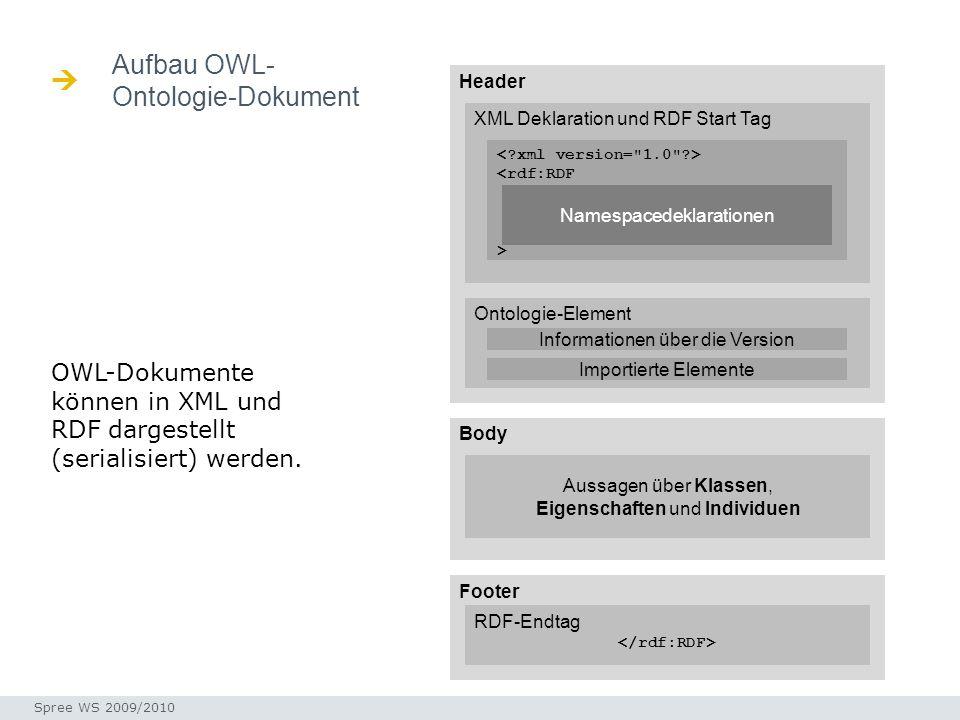 Aufbau OWL- Ontologie-Dokument Seminar I-Prax: Inhaltserschließung visueller Medien, 5.10.2004 Spree WS 2009/2010 Header Body Footer XML Deklaration u
