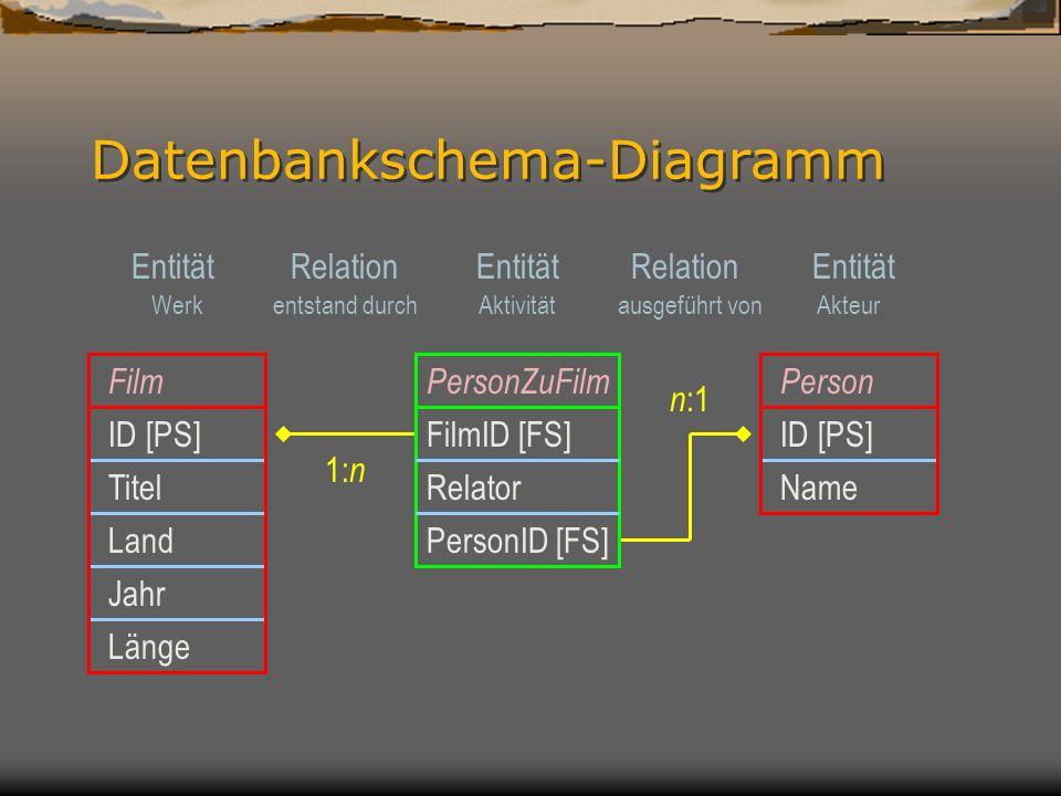 Datenbankschema-Diagramm FilmPerson ID [PS] NameTitel Land Jahr Länge PersonZuFilm FilmID [FS] PersonID [FS] Relator 1: n n :1 Entität Relation entstand durchAktivitätausgeführt vonWerkAkteur