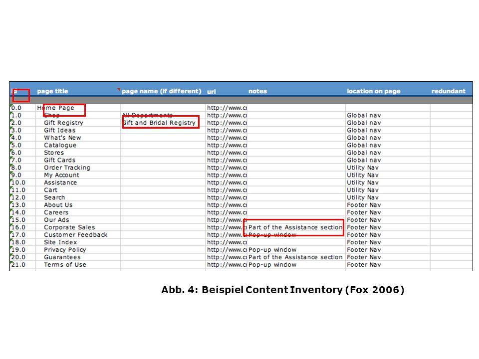 Abb. 4: Beispiel Content Inventory (Fox 2006)
