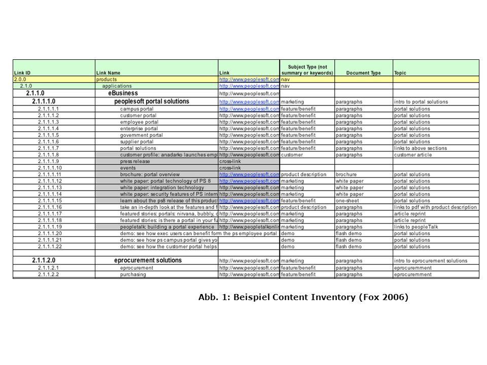 Abb. 1: Beispiel Content Inventory (Fox 2006) Inventory beispiel