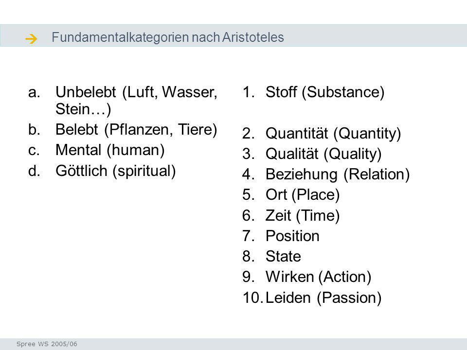 Diskussion Fundamentalkategorien nach Aristoteles Seminar I-Prax: Inhaltserschließung visueller Medien, 5.10.2004 Spree WS 2005/06 Diskusion Fundamentalkategorien a.Unbelebt (Luft, Wasser, Stein…) b.Belebt (Pflanzen, Tiere) c.Mental (human) d.Göttlich (spiritual) 1.Stoff (Substance) 2.Quantität (Quantity) 3.Qualität (Quality) 4.Beziehung (Relation) 5.Ort (Place) 6.Zeit (Time) 7.Position 8.State 9.Wirken (Action) 10.Leiden (Passion)