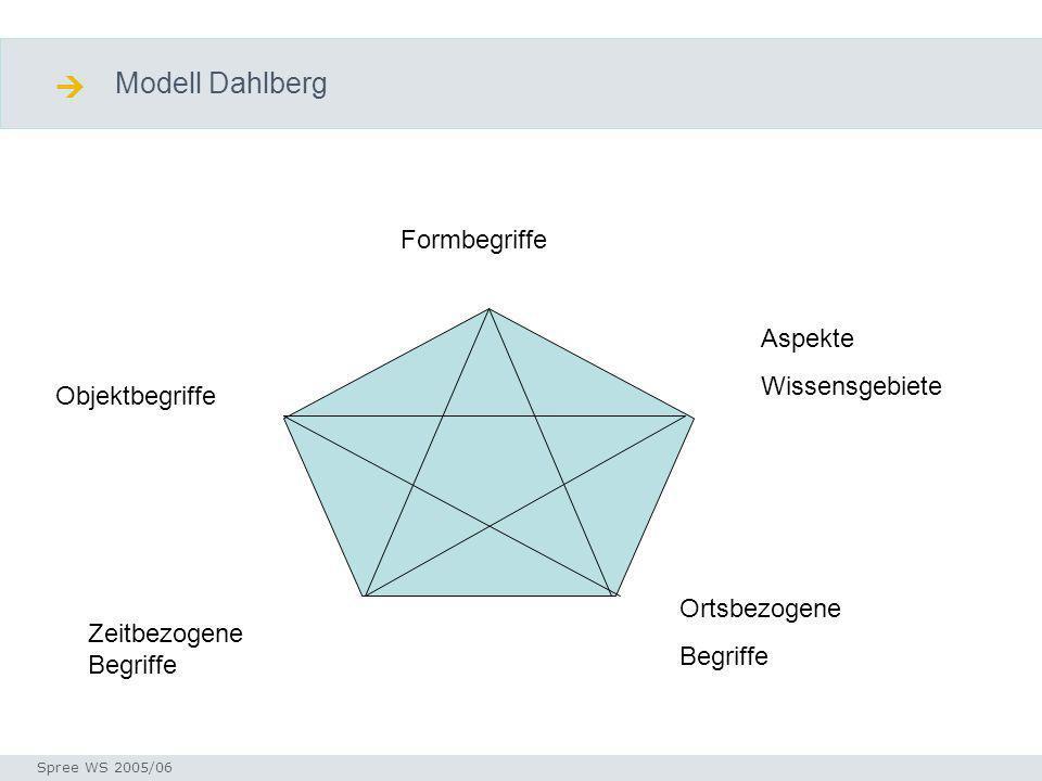 Modell Dahlberg Seminar I-Prax: Inhaltserschließung visueller Medien, 5.10.2004 Spree WS 2005/06 Diskusion Modell Formbegriffe Objektbegriffe Zeitbezogene Begriffe Ortsbezogene Begriffe Aspekte Wissensgebiete