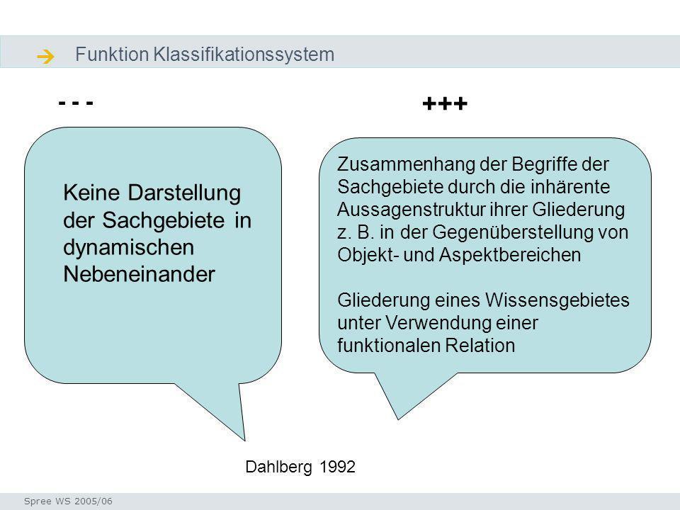 Diskussion Universalklassifikation am Ende Seminar I-Prax: Inhaltserschließung visueller Medien, 5.10.2004 Spree WS 2005/06 Diskusion Zukunft Was passiert heute tatsächlich in der Praxis.