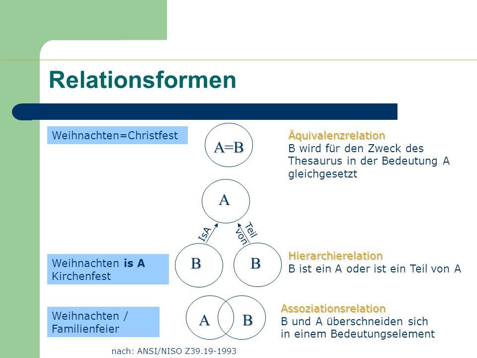 Relationsformen A=B Äquivalenzrelation Äquivalenzrelation B wird für den Zweck des Thesaurus in der Bedeutung A gleichgesetzt Hierarchierelation Hiera