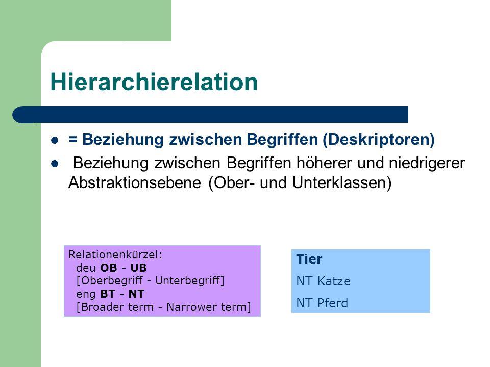 Hierarchierelation = Beziehung zwischen Begriffen (Deskriptoren) Beziehung zwischen Begriffen höherer und niedrigerer Abstraktionsebene (Ober- und Unt