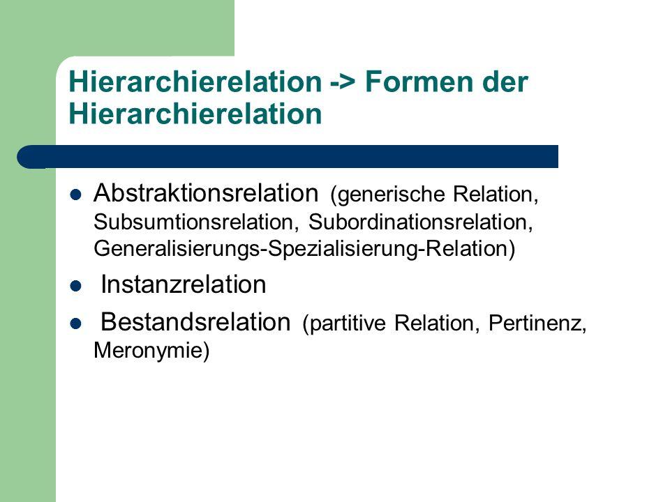 Hierarchierelation -> Formen der Hierarchierelation Abstraktionsrelation (generische Relation, Subsumtionsrelation, Subordinationsrelation, Generalisi