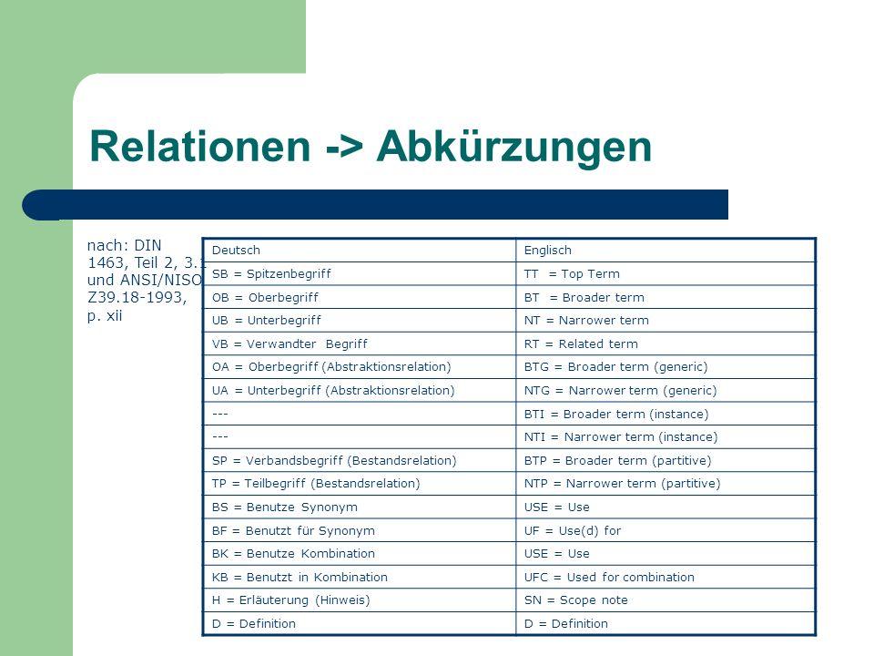 Relationen -> Abkürzungen DeutschEnglisch SB = SpitzenbegriffTT = Top Term OB = OberbegriffBT = Broader term UB = UnterbegriffNT = Narrower term VB =