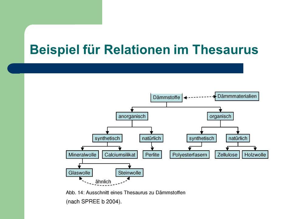 Beispiel für Relationen im Thesaurus