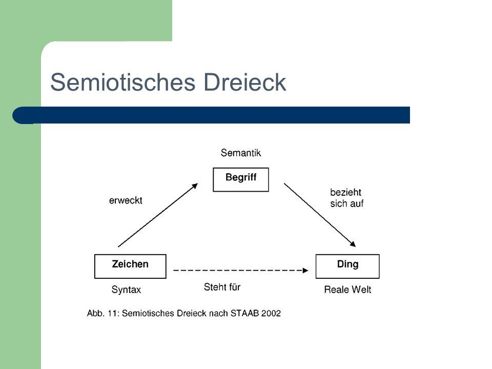Relationen -> Abkürzungen DeutschEnglisch SB = SpitzenbegriffTT = Top Term OB = OberbegriffBT = Broader term UB = UnterbegriffNT = Narrower term VB = Verwandter BegriffRT = Related term OA = Oberbegriff (Abstraktionsrelation)BTG = Broader term (generic) UA = Unterbegriff (Abstraktionsrelation)NTG = Narrower term (generic) ---BTI = Broader term (instance) ---NTI = Narrower term (instance) SP = Verbandsbegriff (Bestandsrelation)BTP = Broader term (partitive) TP = Teilbegriff (Bestandsrelation)NTP = Narrower term (partitive) BS = Benutze SynonymUSE = Use BF = Benutzt für SynonymUF = Use(d) for BK = Benutze KombinationUSE = Use KB = Benutzt in KombinationUFC = Used for combination H = Erläuterung (Hinweis)SN = Scope note D = Definition nach: DIN 1463, Teil 2, 3.1 und ANSI/NISO Z39.18-1993, p.