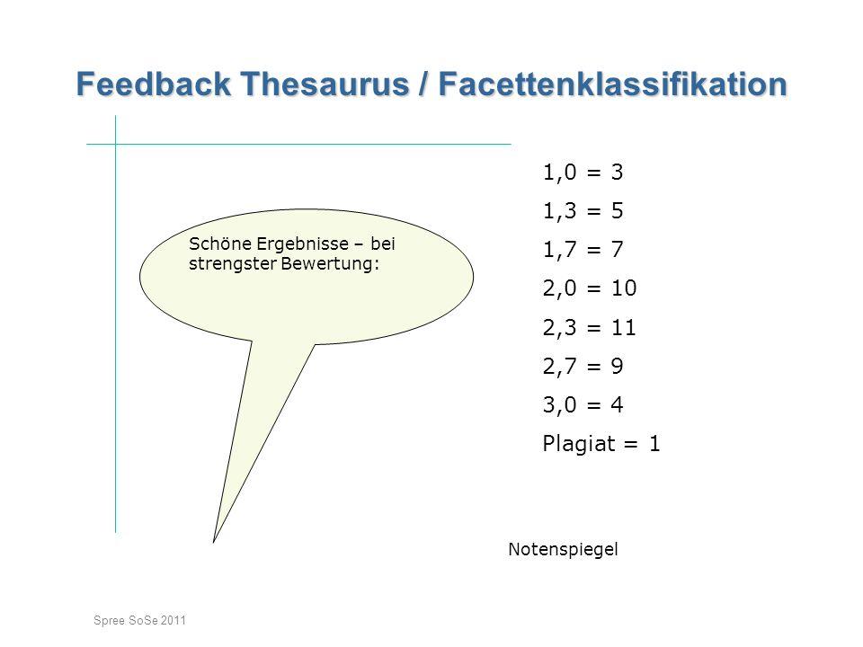 Spree SoSe 2011 Feedback Thesaurus / Facettenklassifikation Feedback Thesaurus / Facettenklassifikation Einstieg Schöne Ergebnisse – bei strengster Bewertung: Notenspiegel 1,0 = 3 1,3 = 5 1,7 = 7 2,0 = 10 2,3 = 11 2,7 = 9 3,0 = 4 Plagiat = 1