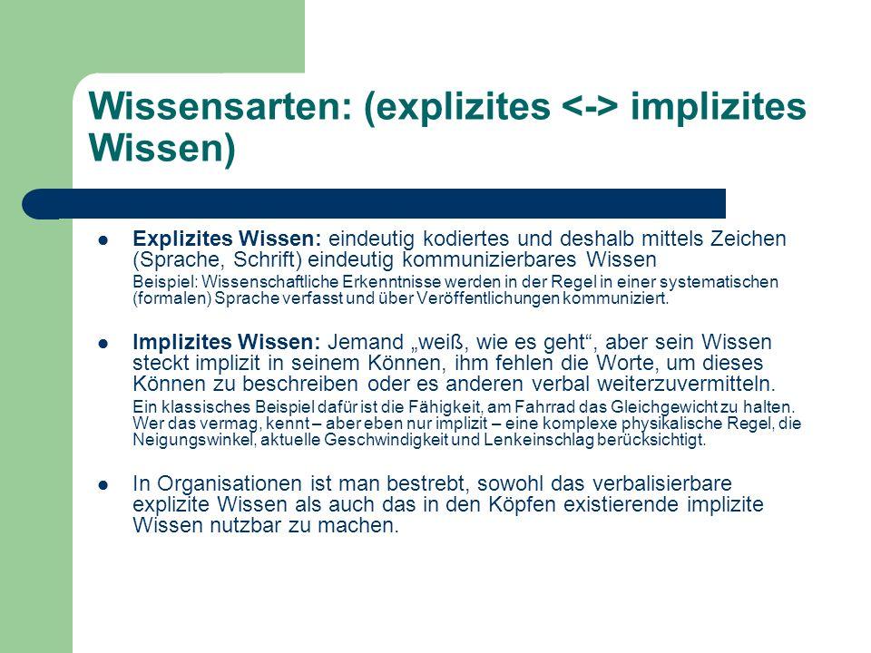 Wissensarten: (explizites implizites Wissen) Explizites Wissen: eindeutig kodiertes und deshalb mittels Zeichen (Sprache, Schrift) eindeutig kommunizi