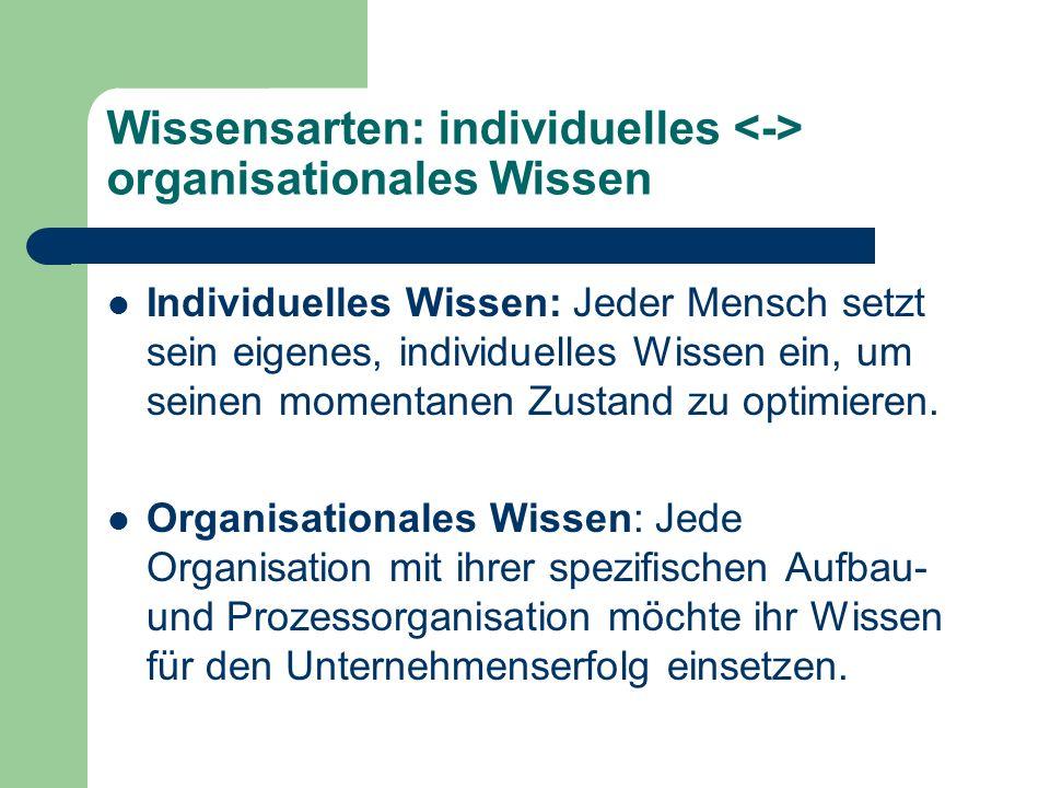 Wissensarten: individuelles organisationales Wissen Individuelles Wissen: Jeder Mensch setzt sein eigenes, individuelles Wissen ein, um seinen momenta