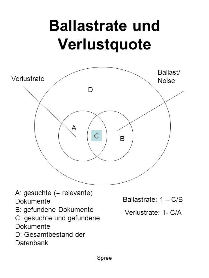 Spree Ballastrate und Verlustquote D A C B Ballastrate: 1 – C/B A: gesuchte (= relevante) Dokumente B: gefundene Dokumente C: gesuchte und gefundene D