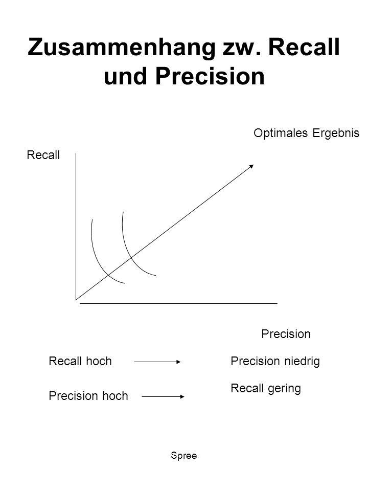 Spree Zusammenhang zw. Recall und Precision Recall Precision Recall hochPrecision niedrig Precision hoch Recall gering Optimales Ergebnis