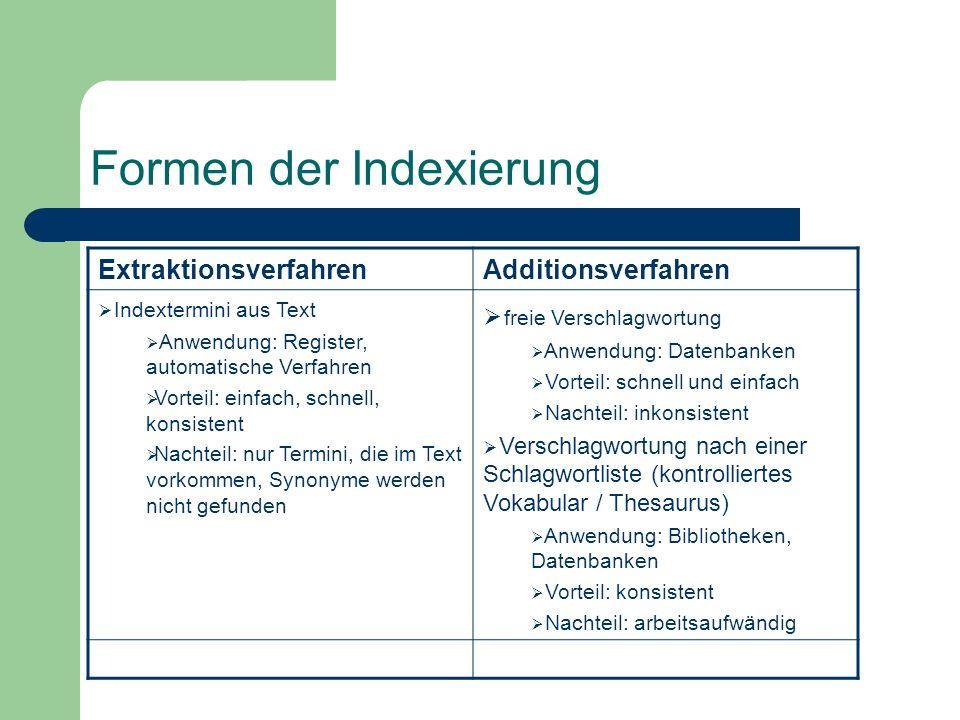 Formen der Indexierung ExtraktionsverfahrenAdditionsverfahren Indextermini aus Text Anwendung: Register, automatische Verfahren Vorteil: einfach, schn