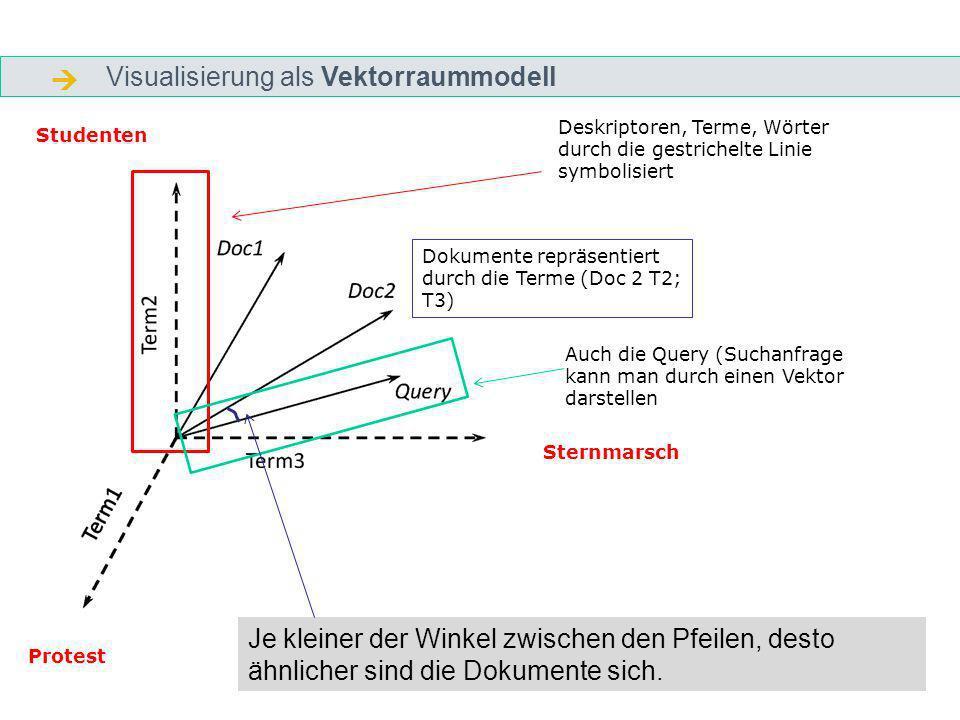 Visualisierung als Vektorraummodell Deskriptoren, Terme, Wörter durch die gestrichelte Linie symbolisiert Auch die Query (Suchanfrage kann man durch einen Vektor darstellen Protest Studenten Sternmarsch Dokumente repräsentiert durch die Terme (Doc 2 T2; T3) Je kleiner der Winkel zwischen den Pfeilen, desto ähnlicher sind die Dokumente sich.