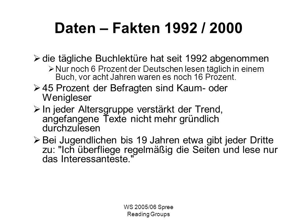 WS 2005/06 Spree Reading Groups Daten – Fakten 1992 / 2000 die tägliche Buchlektüre hat seit 1992 abgenommen Nur noch 6 Prozent der Deutschen lesen täglich in einem Buch, vor acht Jahren waren es noch 16 Prozent.