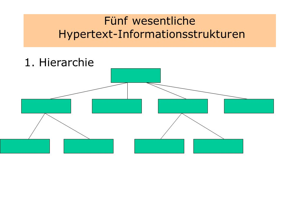 Fünf wesentliche Hypertext-Informationsstrukturen 1. Hierarchie