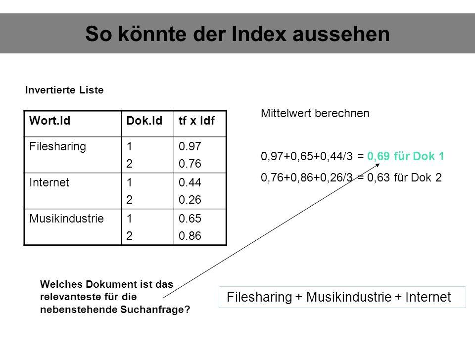 So könnte der Index aussehen Wort.IdDok.Idtf x idf Filesharing1212 0.97 0.76 Internet1212 0.44 0.26 Musikindustrie1212 0.65 0.86 Filesharing + Musikindustrie + Internet Welches Dokument ist das relevanteste für die nebenstehende Suchanfrage.