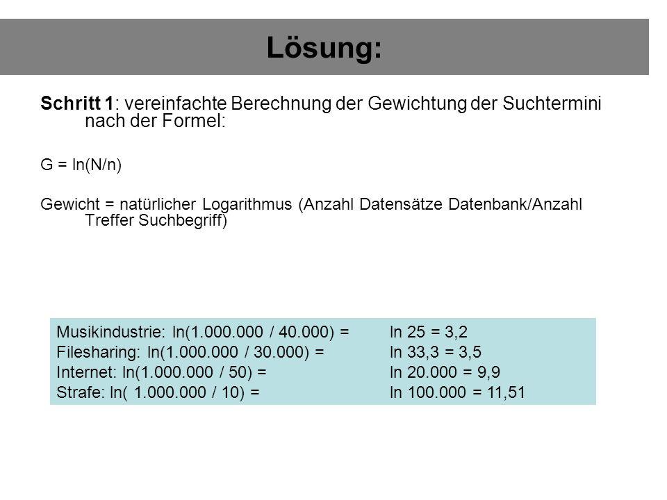 Lösung: Schritt 1: vereinfachte Berechnung der Gewichtung der Suchtermini nach der Formel: G = ln(N/n) Gewicht = natürlicher Logarithmus (Anzahl Datensätze Datenbank/Anzahl Treffer Suchbegriff) Musikindustrie: ln(1.000.000 / 40.000) = ln 25 = 3,2 Filesharing: ln(1.000.000 / 30.000) = ln 33,3 = 3,5 Internet: ln(1.000.000 / 50) = ln 20.000 = 9,9 Strafe: ln( 1.000.000 / 10) = ln 100.000 = 11,51