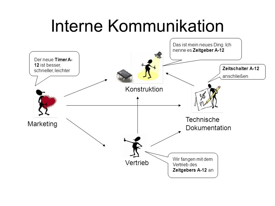 Interne Kommunikation Konstruktion Technische Dokumentation Vertrieb Marketing Das ist mein neues Ding.