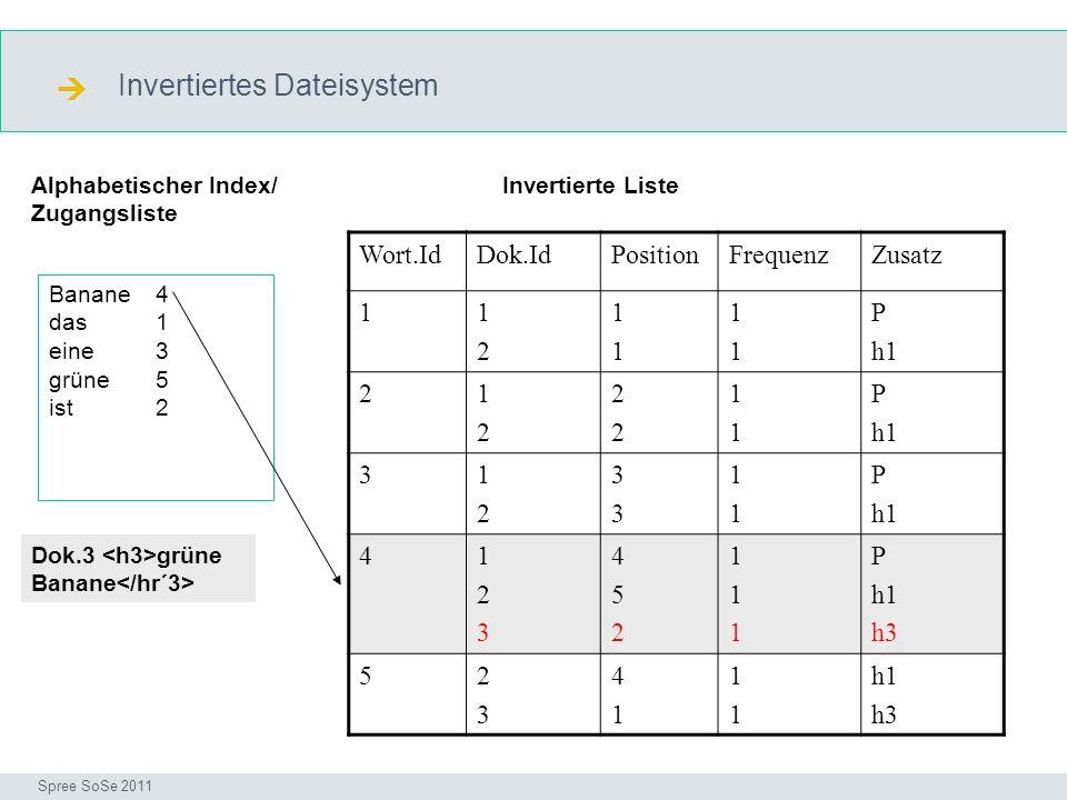 Invertiertes Dateisystem Einführung Seminar I-Prax: Inhaltserschließung visueller Medien, 5.10.2004 Spree SoSe 2011 Wort.IdDok.IdPositionFrequenzZusatz 11212 1111 1111 P h1 21212 2222 1111 P h1 31212 3333 1111 P h1 4123123 452452 111111 P h1 h3 52323 4141 1111 h1 h3 Banane 4 das 1 eine3 grüne5 ist 2 Dok.3 grüne Banane Alphabetischer Index/ Zugangsliste Invertierte Liste