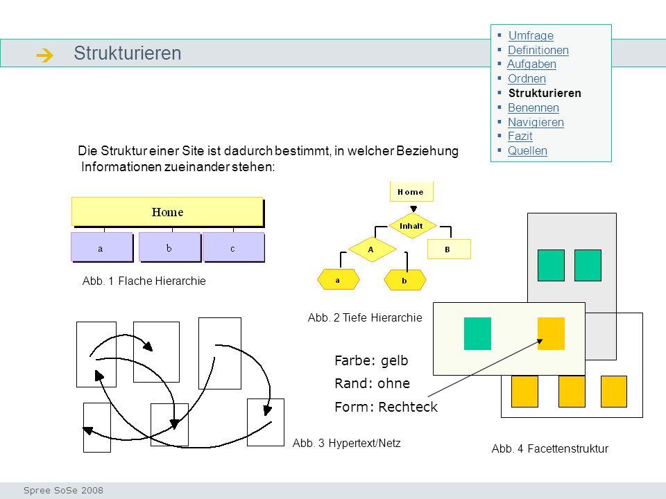 Strukturieren Strukturieren Seminar I-Prax: Inhaltserschließung visueller Medien, 5.10.2004 Spree SoSe 2008 Die Struktur einer Site ist dadurch bestimmt, in welcher Beziehung Informationen zueinander stehen: Abb.