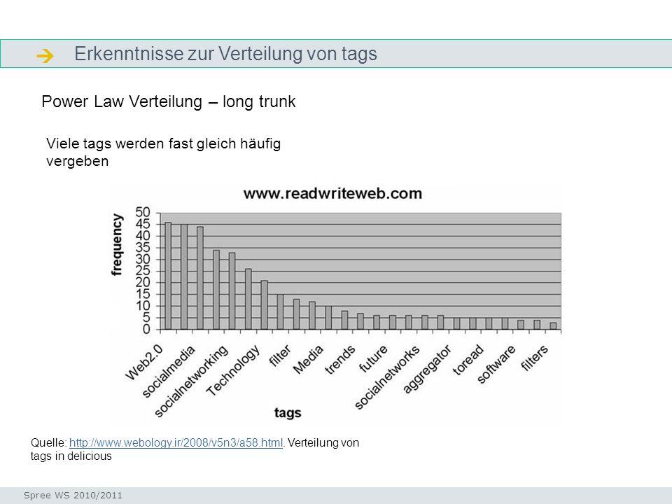 Erkenntnisse zur Verteilung von tags DefinitionE Seminar I-Prax: Inhaltserschließung visueller Medien, 5.10.2004 Spree WS 2010/2011 Power Law Verteilu