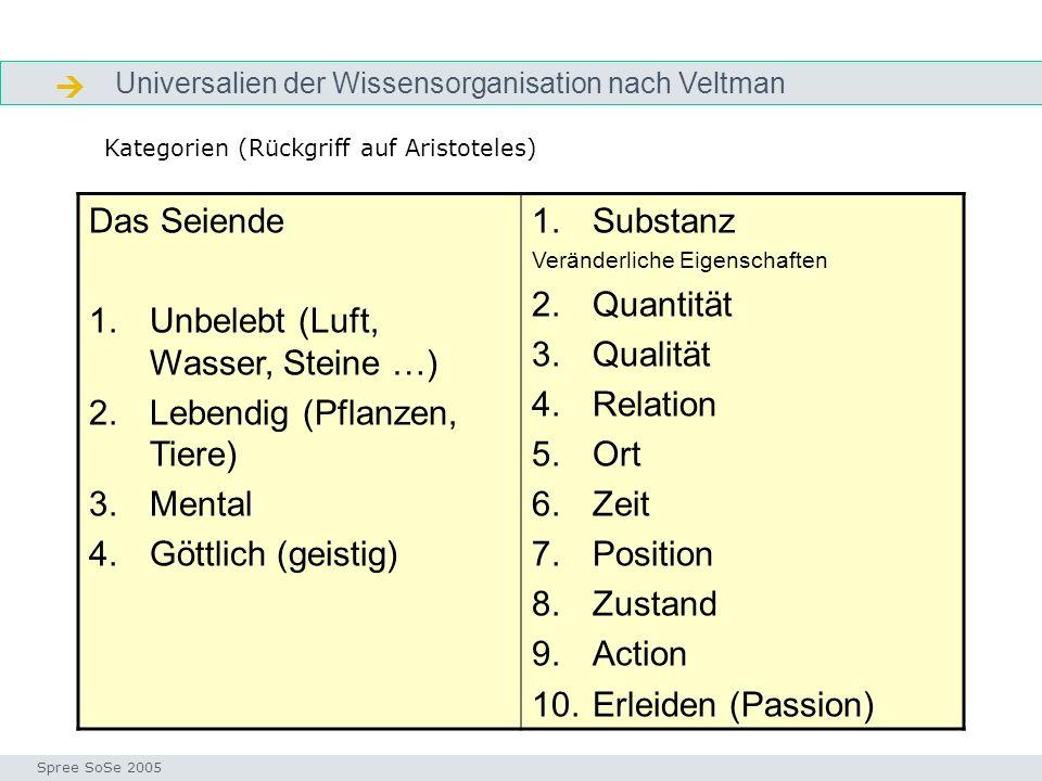Universalien der Wissensorganisation nach Veltman Aristoteles Seminar I-Prax: Inhaltserschließung visueller Medien, 5.10.2004 Spree SoSe 2005 Das Seie