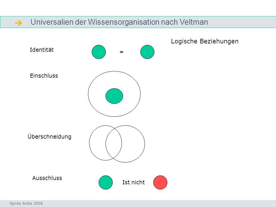 Universalien der Wissensorganisation nach Veltman Logik Seminar I-Prax: Inhaltserschließung visueller Medien, 5.10.2004 Spree SoSe 2005 Logische Bezie