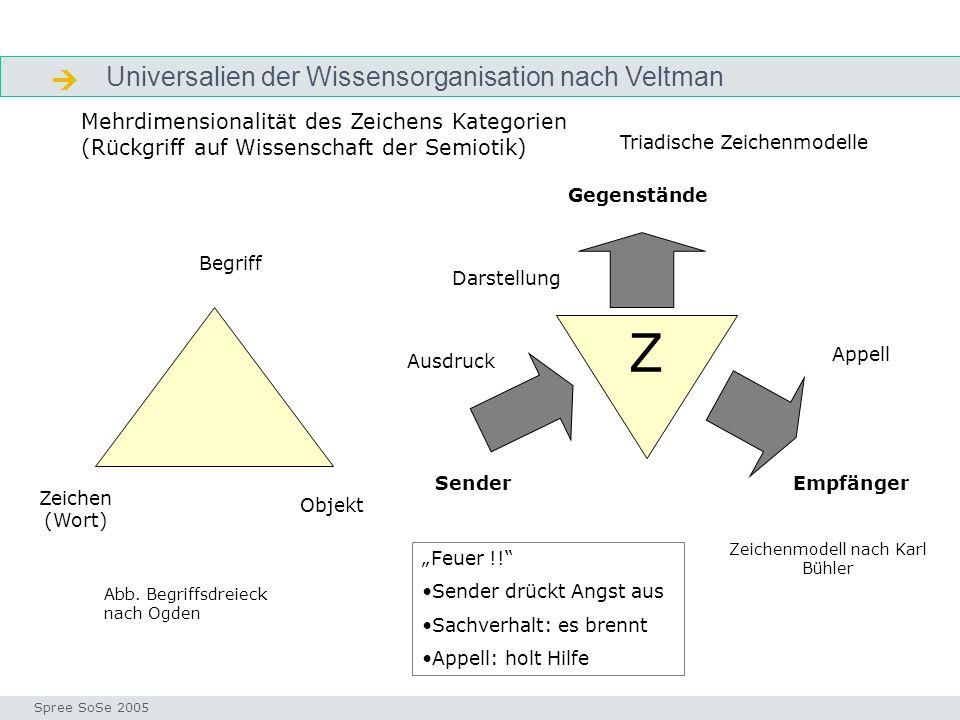 Universalien der Wissensorganisation nach Veltman Zeichen Seminar I-Prax: Inhaltserschließung visueller Medien, 5.10.2004 Spree SoSe 2005 Mehrdimensio