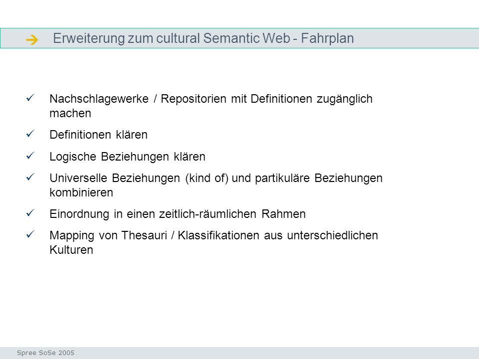 Erweiterung zum cultural Semantic Web - Fahrplan Zukunft Nachschlagewerke / Repositorien mit Definitionen zugänglich machen Definitionen klären Logisc