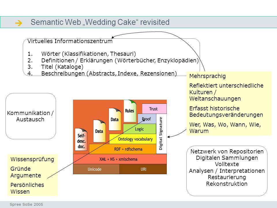 Semantic Web Wedding Cake revisited Wedding cake Seminar I-Prax: Inhaltserschließung visueller Medien, 5.10.2004 Spree SoSe 2005 Virtuelles Informationszentrum 1.Wörter (Klassifikationen, Thesauri) 2.Definitionen / Erklärungen (Wörterbücher, Enzyklopädien) 3.Titel (Kataloge) 4.Beschreibungen (Abstracts, Indexe, Rezensionen) Mehrsprachig Reflektiert unterschiedliche Kulturen / Weltanschauungen Erfasst historische Bedeutungsveränderungen Wer, Was, Wo, Wann, Wie, Warum Kommunikation / Austausch Netzwerk von Repositorien Digitalen Sammlungen Volltexte Analysen / Interpretationen Restaurierung Rekonstruktion Wissensprüfung Gründe Argumente Persönliches Wissen