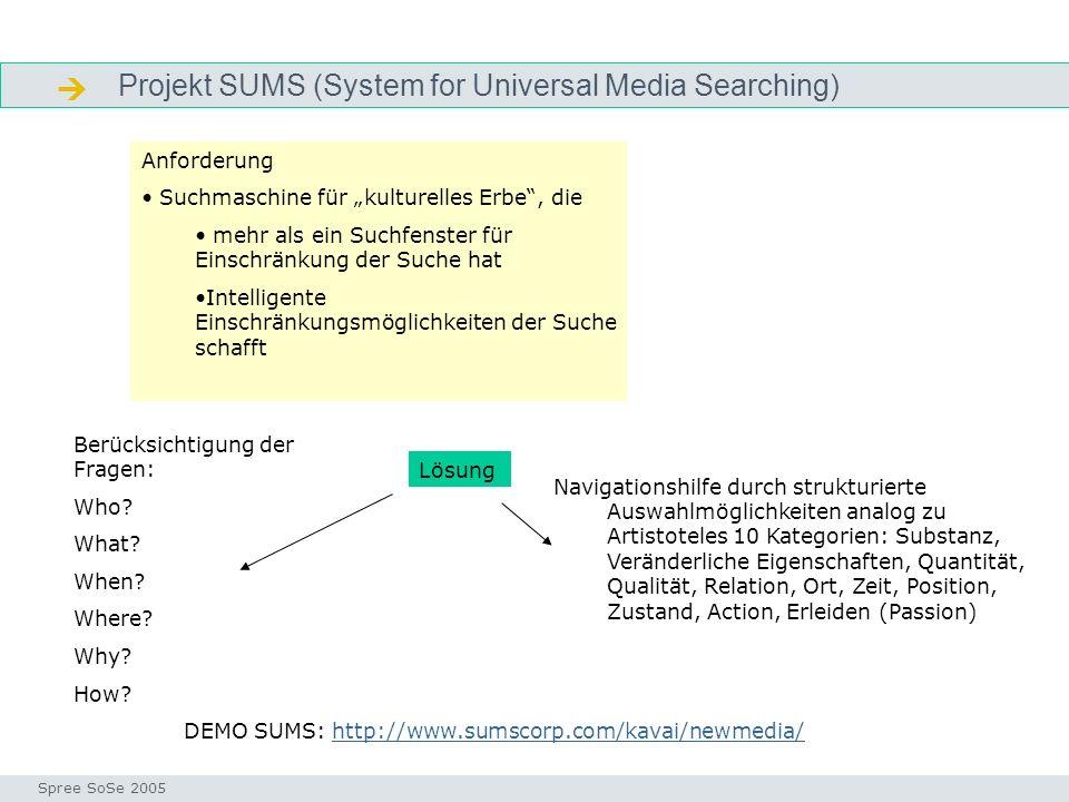Projekt SUMS (System for Universal Media Searching) SUMS-Beispiel Seminar I-Prax: Inhaltserschließung visueller Medien, 5.10.2004 Spree SoSe 2005 DEMO SUMS: http://www.sumscorp.com/kavai/newmedia/http://www.sumscorp.com/kavai/newmedia/ Anforderung Suchmaschine für kulturelles Erbe, die mehr als ein Suchfenster für Einschränkung der Suche hat Intelligente Einschränkungsmöglichkeiten der Suche schafft Berücksichtigung der Fragen: Who.